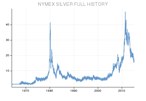silver history chart
