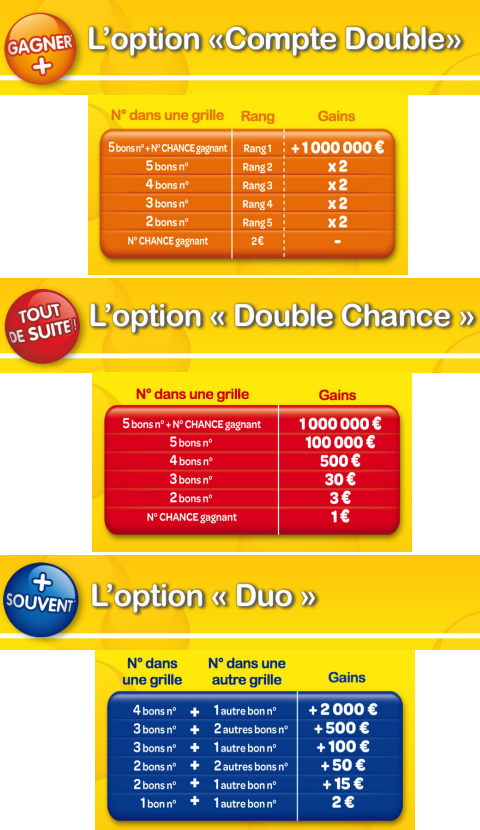 LOTO - tableaux des gains des nouvelles options du bulletin Multi Options