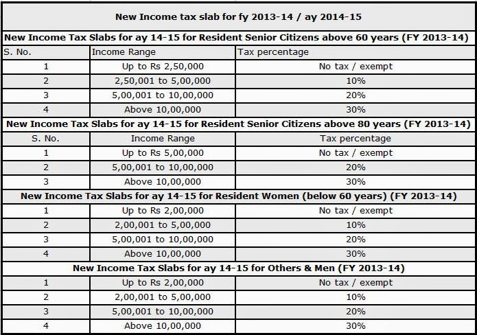 income tax rates ay 2013 14