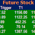 Most active future and option calls for 20 May 2015