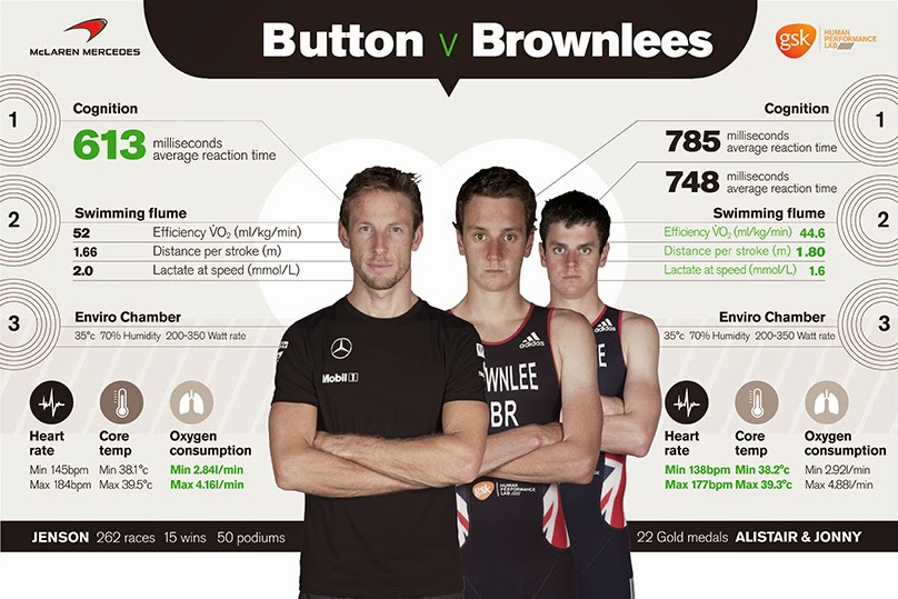 The official GlaxoSmithKline Human Perfomrance Lab infographic on their Jenson Button vs. Alistair and Johnny Brownlee physiological and cognitive testing