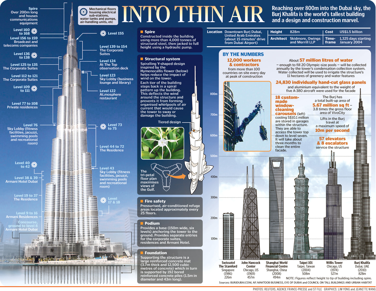 Engineering interesting stuff construction of burj for Construction info
