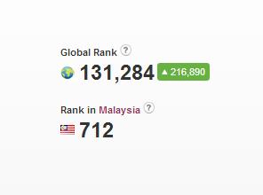Ranking Alexa Aswan Azmy Blog