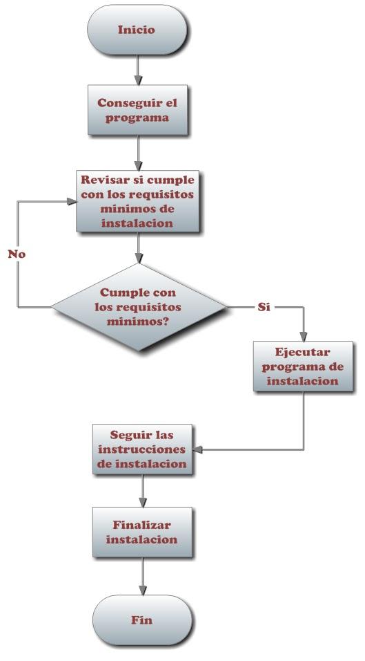 Sicgsoftware diagramas de flujo diagrama de flujo de instalacion de un programa ccuart Gallery