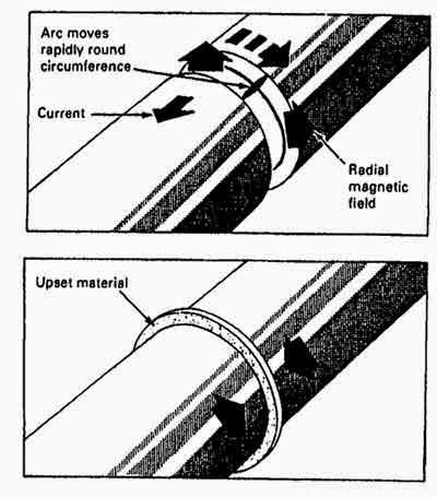 Schematic of the operation of the magnetically impelled arc butt (MIAB)  welding process