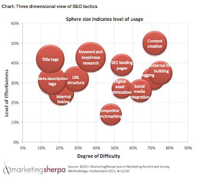 Najskuteczniejsze taktyki e-marketingowe w obszarze SEO