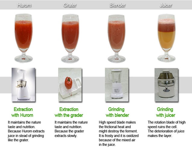 Caso Slow Juicer Review : HUROM Slow Juicer Kota Kinabalu: Comparisons with Traditional Juicers