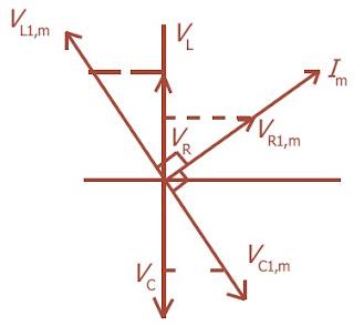 Diagram fasor yang bersesuain dengan gambar