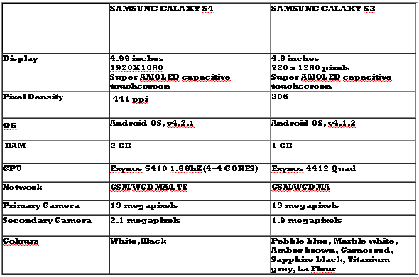 Galaxy S4 Vs Samsung Galaxy S3 I9300: