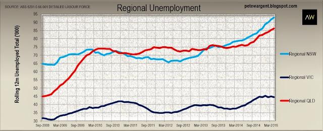 Employment has been rebalancing