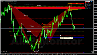 Supply Demand confirmation for Harmonic Bat pattern