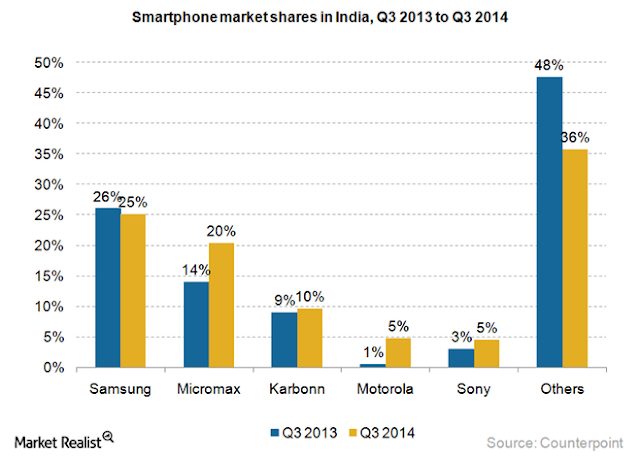 """mobile and smartphones marketshare in india"""