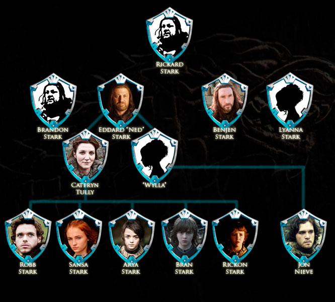 La vida en serie entendiendo juego de tronos los stark for Arbol genealogico juego de tronos