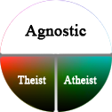 atheism exists theism entirety agnosticism encompasses remaining parts upper sphere