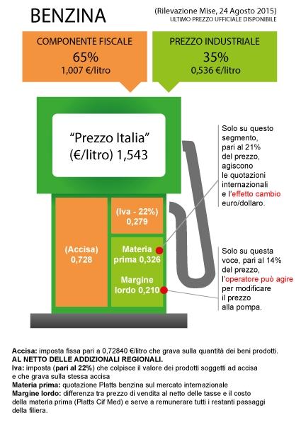 Il costo della benzina e la mancata transizione elettrica for Costo medio dei progetti