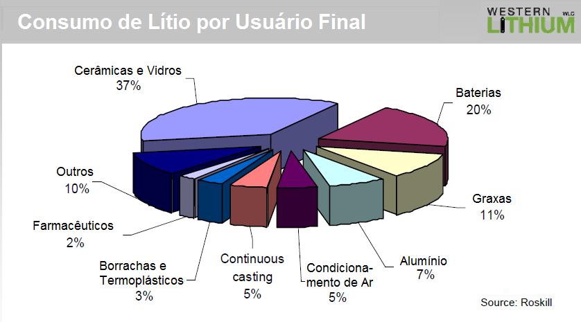 [Imagem: L%C3%ADtio+Consumo.png]