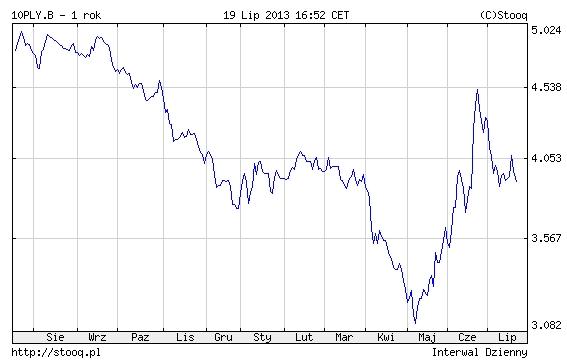 Stopy procentowe - rentowność obligacji