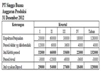pengertian anggaran dan karakteristik 1
