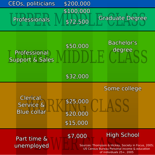 income based categorization of various social groups in USA