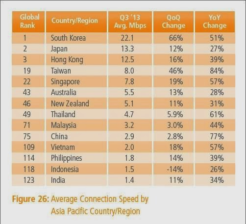 Internet Indonesia Terbawah di Asia Tenggara