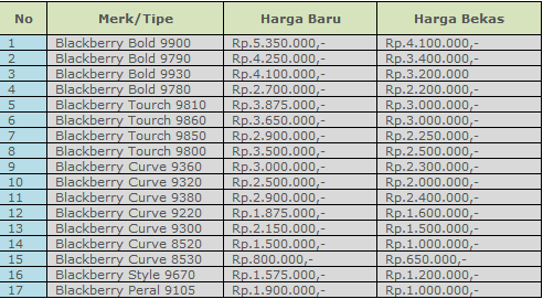 Daftar Harga HP Blackberry Terbaru September 2012
