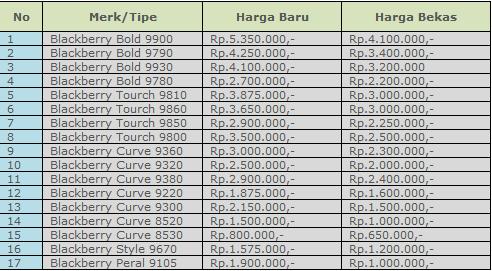 Daftar Harga HP Blackberry Terbaru September 2012