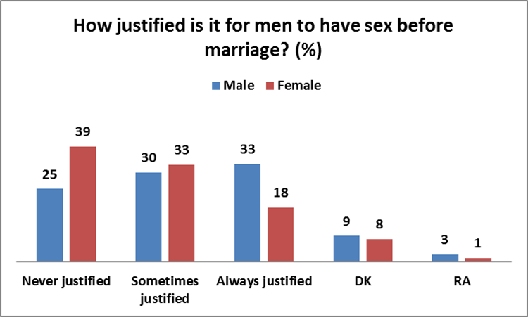 The data indicates that having sex before marriage is more justifiable for ...