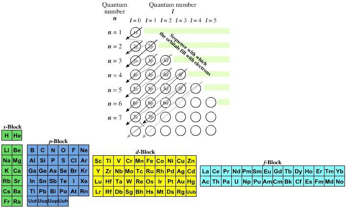 Chemistry Prophecy