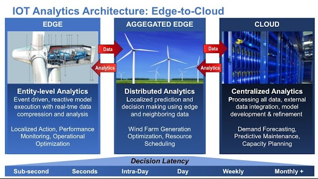#IoT analytics architecture in #Edge to #Cloud