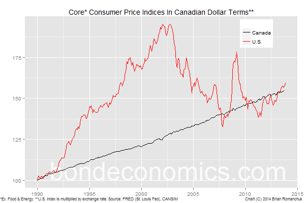 Chart: Canada And U.S. Core Inflation Indices In CAD Terms