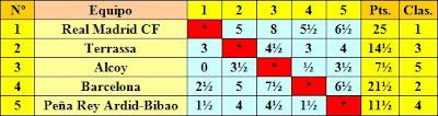 Clasificación según el sorteo inicial del II Campeonato de España de Ajedrez por Equipos, Bilbao 1957