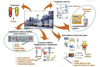 Reciclado químico de plásticos