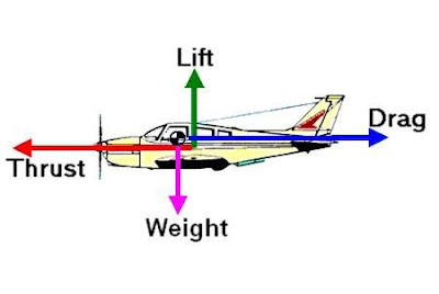 forces acting on a rocket engineering essay Why don't rockets tip over when they launch this essay is also good the center of pressure is the point where aerodynamic forces on the rocket body.