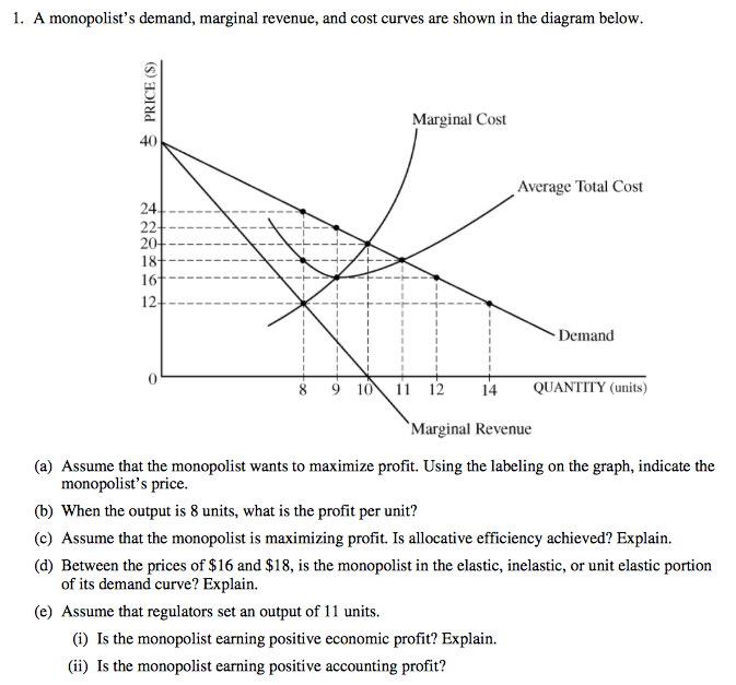 frq 1 2011 ap microeconomics exam frq #1 (a) assume that the monopolist wants to maximise profits using the labelling on the graph, indicate the monopolist's price.