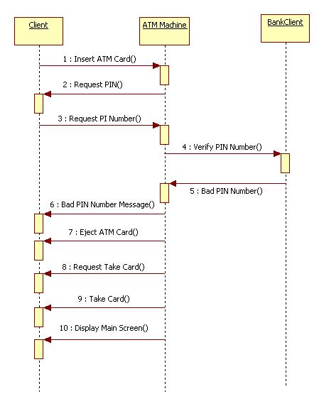 Sequence Diagram for Invalid ATM Pin