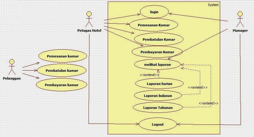 Tutorial kampus kumpulan tutorial untuk lebih jelas lagi mengenai keterlibatan aktor aktor terhadap sistem dapat digambarkan pada diagram use case seperti di bawah ini ccuart Choice Image