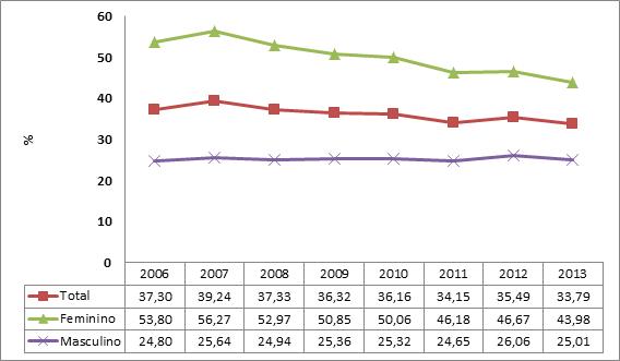 Gráfico 2 – Prevalência de prática de caminhada para ambos os sexos (Vigitel 2006 a 2013)