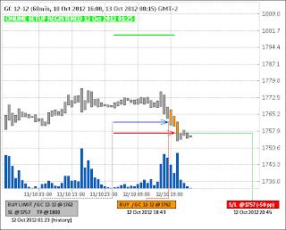Покупка фьючерса золота (GC)