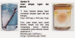 Reaksi Kimia Asam Logam