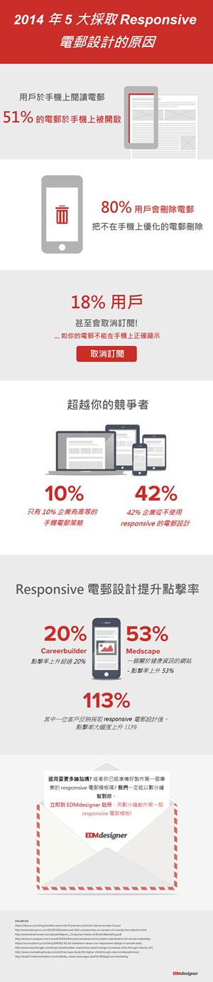 eDM_responsive_email_design_infographic