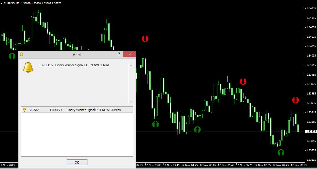 Daily binary options indicator