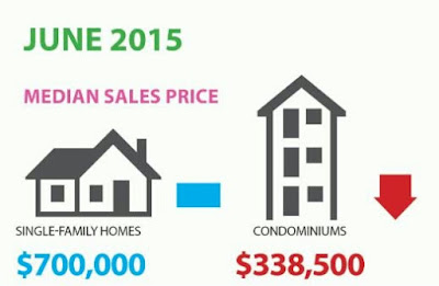 Residential Resale Statistics for June 2015