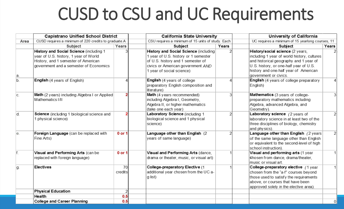 Uc a-g course requirements