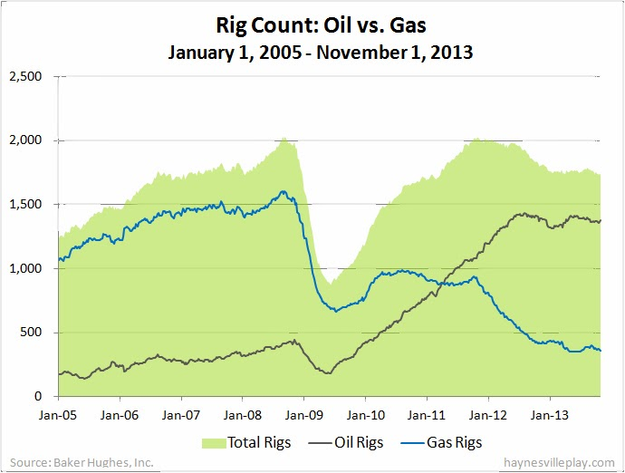 Among Gas Rigs Horizontal Rigs Were Down 10 To 252 Directional Rigs Were Down Four To 71 And Vertical Rigs Were Down Two To 37