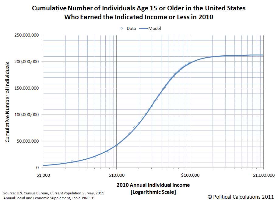 Cumulative Number of U.S. Individuals Who Earned the Indicated Income or Less in 2010