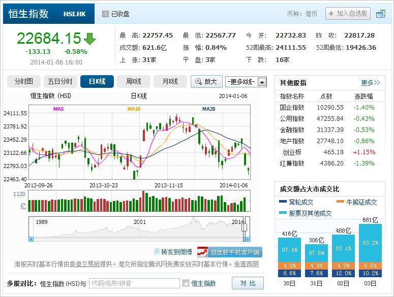 中国株コバンザメ投資 香港ハンセン指数20140106