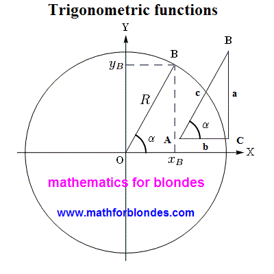 Triangle and circumference. Mathematics for blondes.