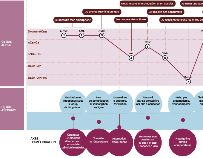 Customer Journey Map - Axes d'ameliorations