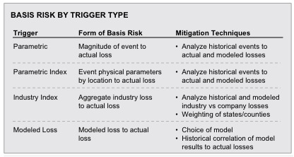 For each trigger, the means of mitigating risk is suggested to be