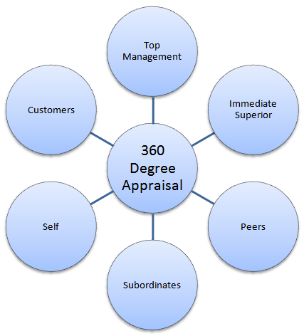 360 degree performance appraisal research project Research article june 2013 savneet kaur page 83 international journal of emerging research in management &technology issn: 2278-9359 performance through this paper, an attempt has been made to understand and present the methodology behind the 360 degrees performance appraisal and how it can be.
